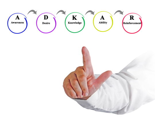 managing-change-the-adkar-model